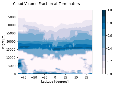 A cross section of clouds on Proxima Centauri b